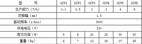 GZV型电磁给料机